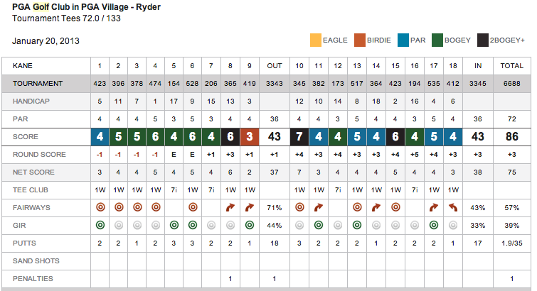 Ryder Scorecard